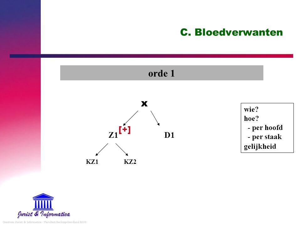 C. Bloedverwanten orde 1 x [+] Z1 D1
